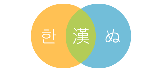 Chinese characters venn diagram